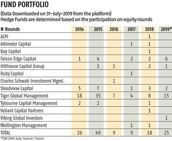 Hedge funds make a comeback in India; invest in 25 start-ups this year