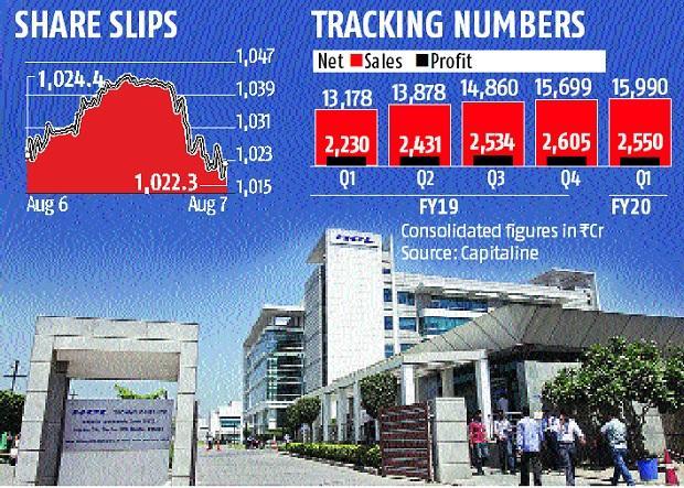 HCL Tech posts double-digit revenue growth in Q1; net profit falls 8%