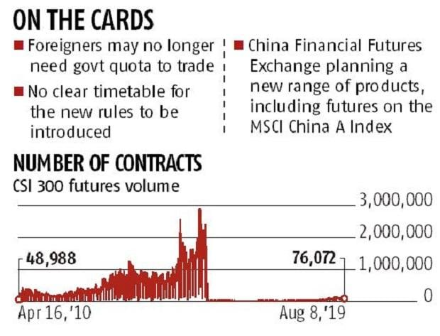 China mulls biggest revamp to its futures market since 2015 restraint