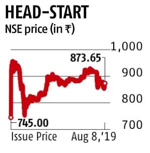 Affle India shares gain 15% on debut