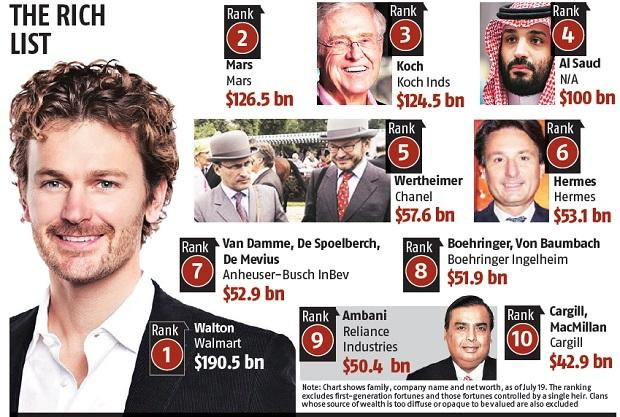 World's wealthiest family gets richer by $4 mn every hour