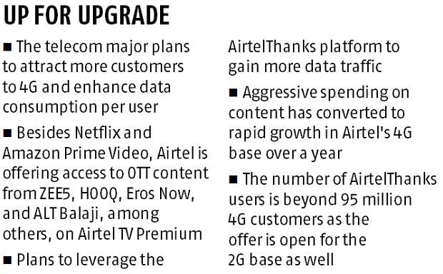 Bharti Airtel plans to revamp content offer AirtelThanks in 3-4 months