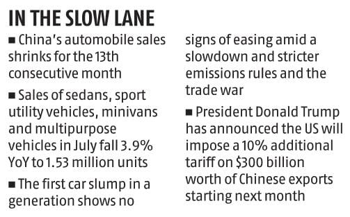 China automobile sales keep shrinking, intensifying automakers' woes