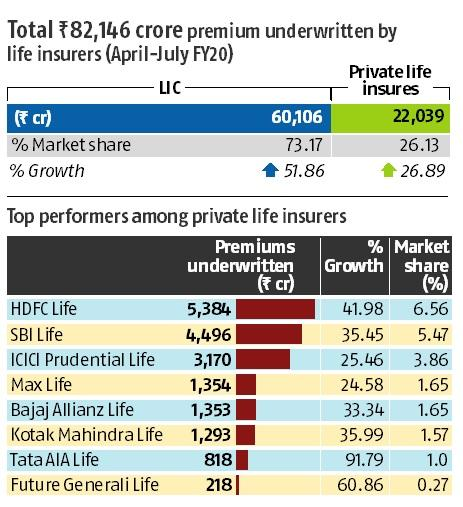 Life insurers' clock 44% growth in premium collection for Q1FY20