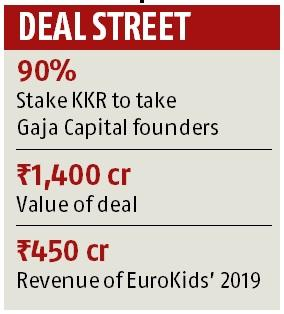 PE firm KKR enters education sector in India, buys 90% stake in EuroKids