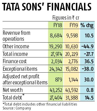 Tata Sons' FY19 net rises 30% to Rs 1,144 crore on TCS share buyback