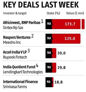 Key deals last week: International Finance-Srinivasa Farms, and more