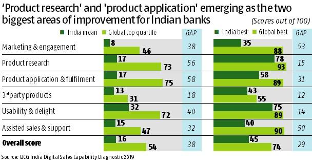 Indian banks trail global peers on e-sale capabilities, finds BCG study