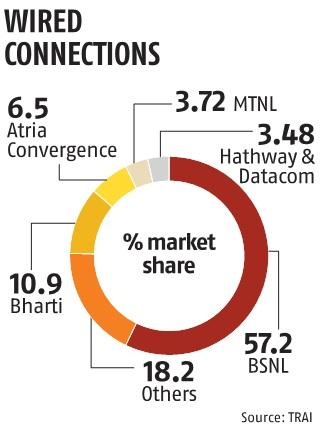 Changing optics of telecom war: RJio, Airtel compete for broadband biz