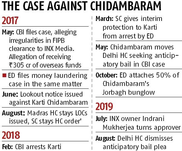 ED and CBI point at six illegal FIPB approvals under Chidambaram