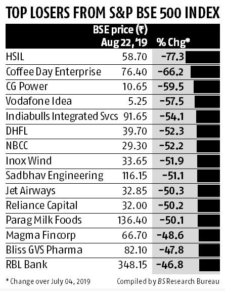 144 stocks trade at over five-year low; Nomura lowers Nifty target