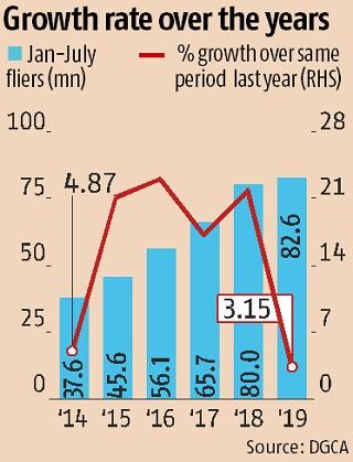 Domestic air passenger traffic growth hits a five-year low: DGCA report