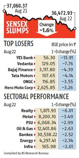 Sensex, Nifty fall 1.6% as stimulus hope fades; small-caps bleed