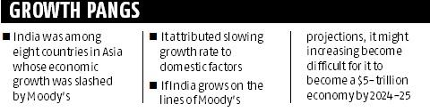 Moody's cuts India's GDP growth to 6.2% for 2019 amid economic slowdown