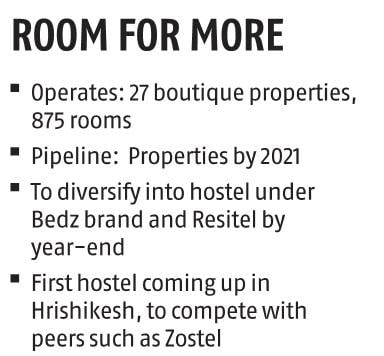 Leisure Hotels look for alternatives, to diversify into hostels, resitels
