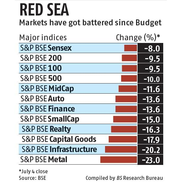 Market players see short-term bounce after FM Sitharaman's measures
