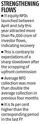 Flows into equity NFOs see recovery as 11 offers mop up Rs 4,000 cr