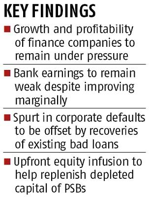 Indian banks' recovery will see delay on NBFC, corporate stress: S&P