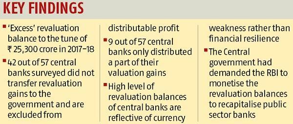 Utilising RBI's revaluation balances a moral hazard: Bimal Jalan panel