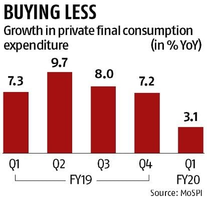 GDP data confirms demand slowdown; consumption expenditure at 17-qtr low