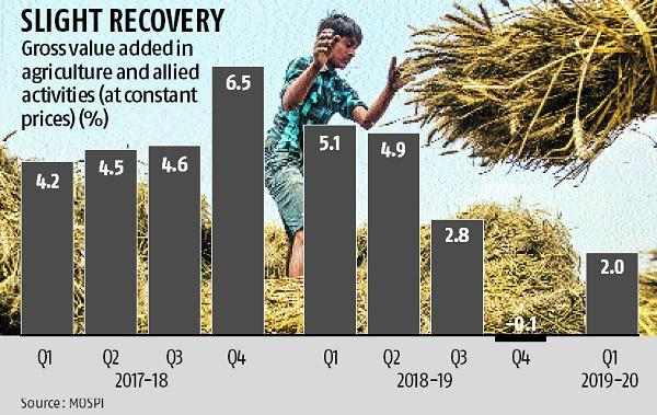 Slight recovery: Farm sector bounces back, inflation rises in Q1