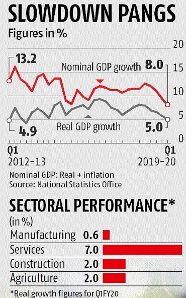 GDP shocker: At 5%, Indian economy grows slowest in over six
