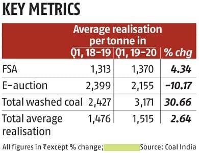 Coal India gets jittery over 100% FDI, commercial mining in sector