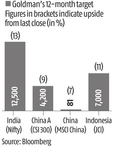 Finding the money: India, China markets are golden geese for Goldman Sachs