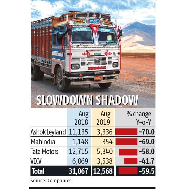 Truck sales crash 60%; Ashok Leyland sees decline of 70% in August