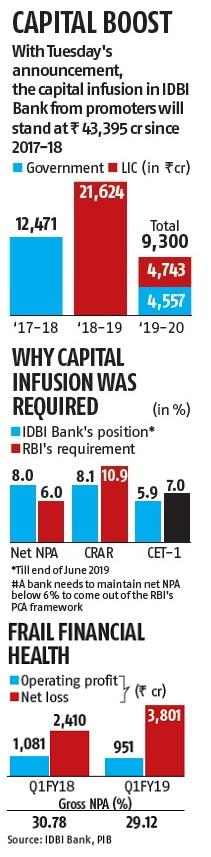 IDBI Bank to get Rs 9,300-crore capital infusion from promoters