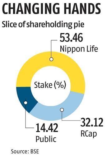 Anil Ambani's Reliance Capital inches closer to exiting mutual fund biz