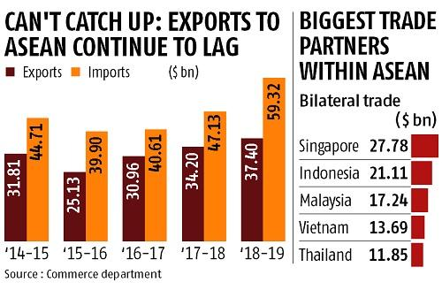 India to review Asean free-trade agreement amid rising imports fear