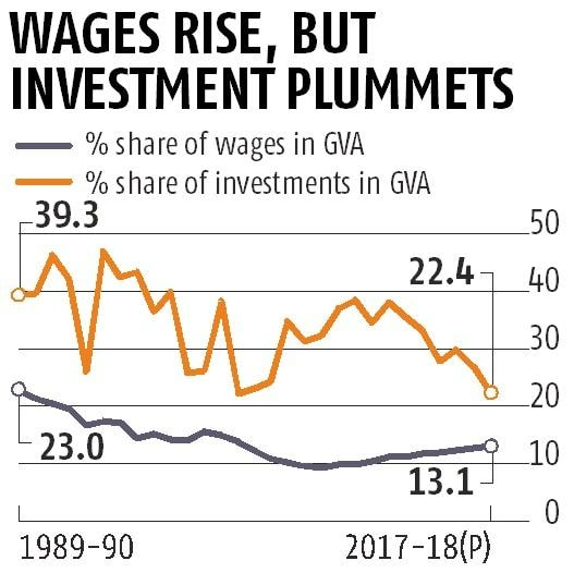 Factory investment stooped to 22.4% of GVA, down from 27% in 2016-17