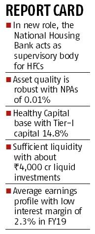 Armed with Crisil's AAA rating, NHB to raise Rs 4,000 cr via NCDs