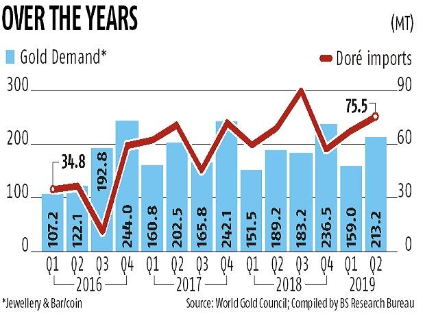 Gold refineries suffer after higher import duty slapped on yellow metal