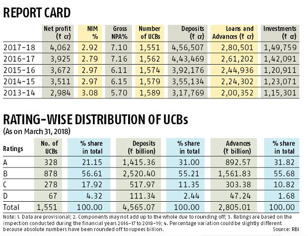 RBI's rules are hurting urban cooperative banks, say experts