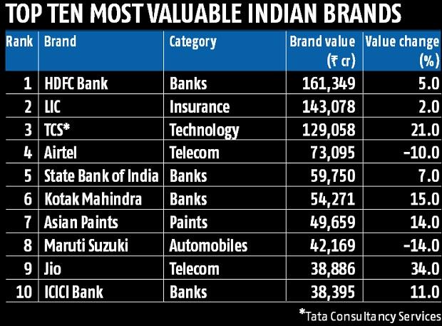 HDFC Bank is the most valued brand in India, LIC takes second spot: Survey