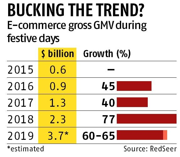 E-commerce firms expect 60% increase in business this Diwali season