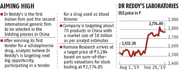 China opens public hospitals for Dr Reddy's Laboratories generic drugs