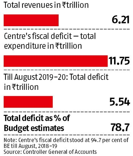 RBI money to govt helps it rein in fiscal deficit in first 5 months