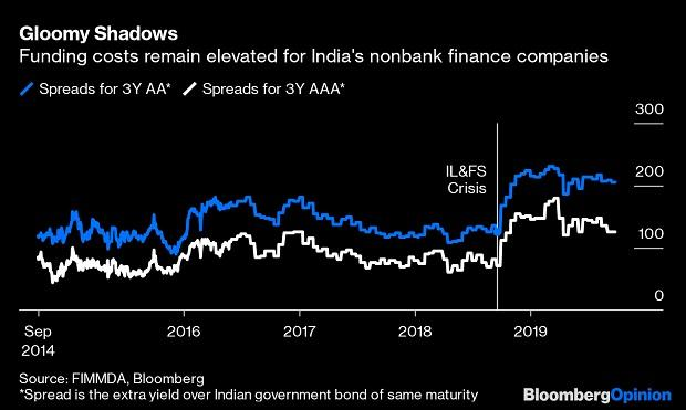 Can a land bank be the solution to India's huge shadow bank crisis?