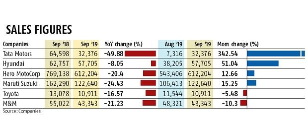 Car sales continue to slide in Sept despite heavy discounts and offers