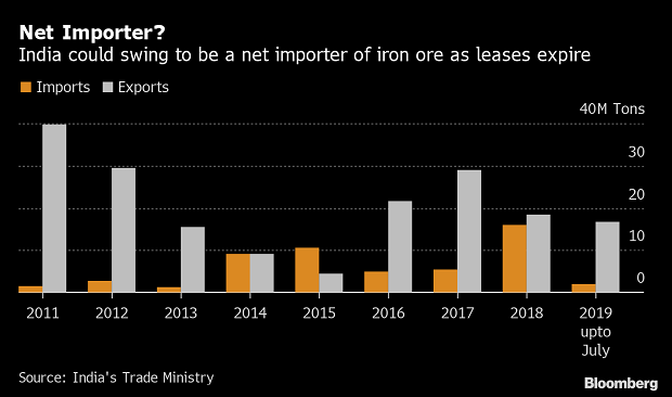 With mining lease on verge of expiration, higher iron ore imports on cards
