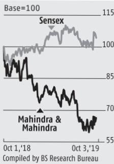 Rising tractor volumes drive gains for Mahindra & Mahindra stock