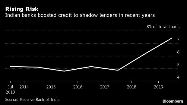 Danger ahead: $63-bn stalled real estate projects a threat for Indian banks