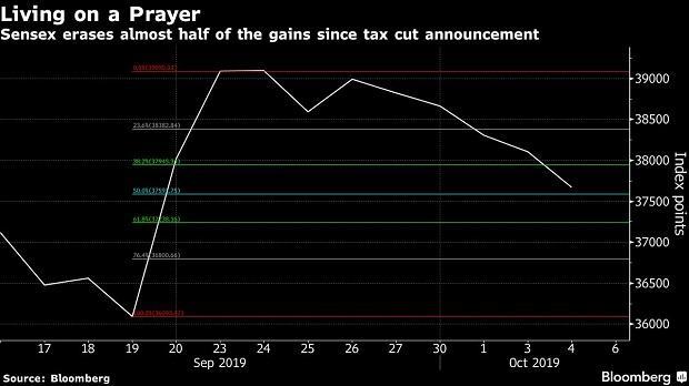 Banking crisis test bull's faith in rally as Sensex falls 3% since Sep 23