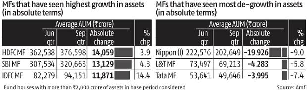 Mutual fund industry sees tepid growth in the September quarter