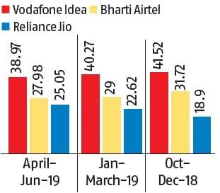 Reliance Jio's festive offer of low-priced phone led by piling inventory