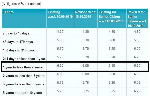 Sbi rd interest rate 2019