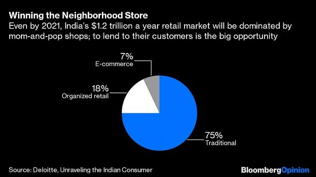 How Amazon, Flipkart and Mukesh Ambani can help save India's Banks